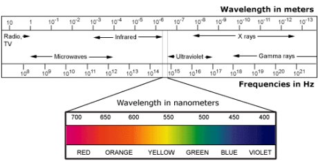 Electromagnetic spectrum - source: library.thinkquest.org/ 10380/advanced.shtml
